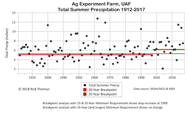 Summer precipitation 1912-2017 at the UAF Ag Farm analyzed for abrupt step changes requiring  20 and 25 year minimum length.