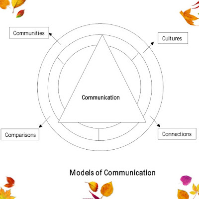 what is meant by communication