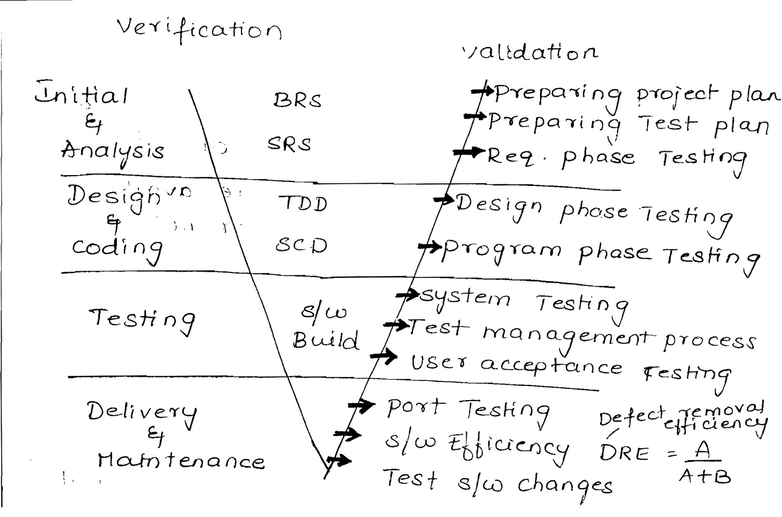 Testing Software Development Models