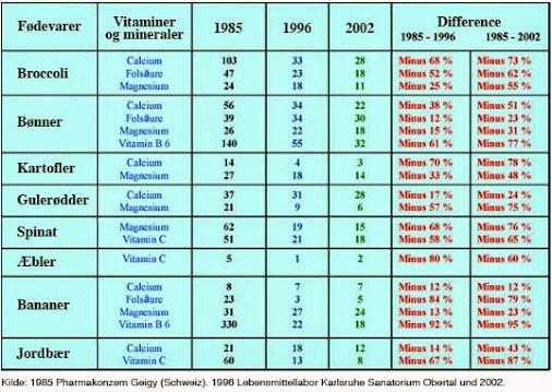 oversigt over vitaminer