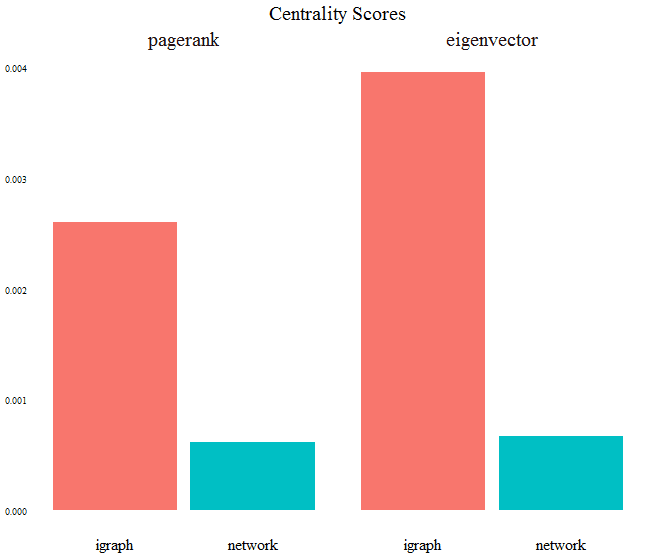 R Graph Objects: igraph vs  network – R-Craft