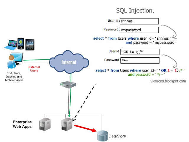 Hacking Websites Using SQL Injection Manually