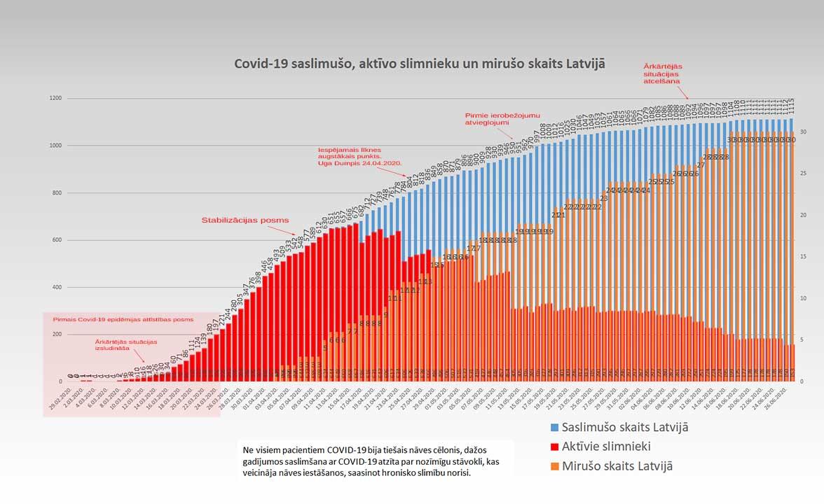 Grafiks ar Covid-19 saslimušo un mirušo skaitu valstī 27.06.2020.
