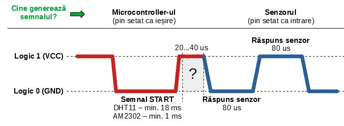 Solicitarea de date de la senzori (adaptare după fișele tehnice)