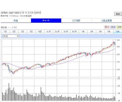 30代からの米国株投資 SPY S&P500ETF
