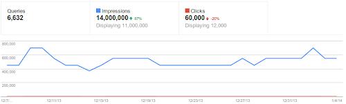 Relatórios de Palavras Chave da ferramenta Google Webmasters Tools: dados antigos.