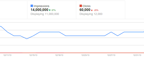 Official Google Webmaster Central Blog: More detailed search queries in Webmaster Tools