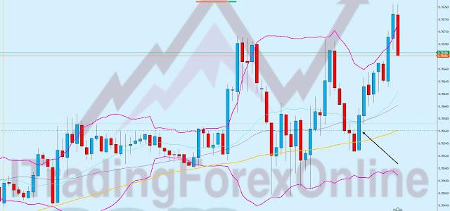 Esempio di trading online su Forex EUR GBP 1