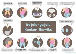 gejala-gejala kanker serviks