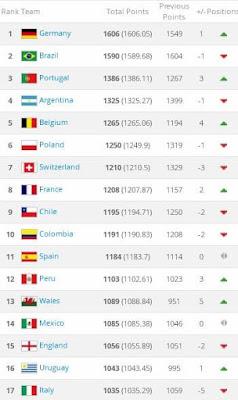 FIFA Ranking sept 2017