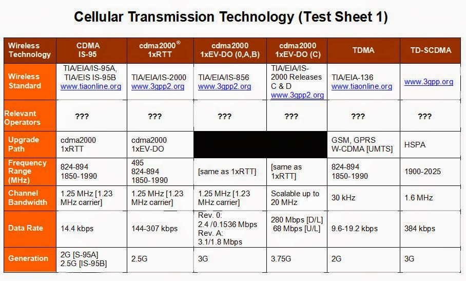 Mobile & Technology Exploration: 10/01/2013 - 11/01/2013