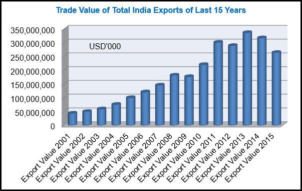 Export Genius: India Export Data 2015 from Customs along-with Report