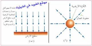 شدة مجال الجاذبية الأرضية
