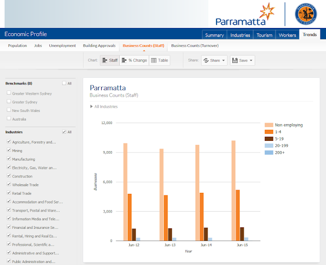 http://www.economicprofile.com.au/parramatta/trends/business-counts/staff