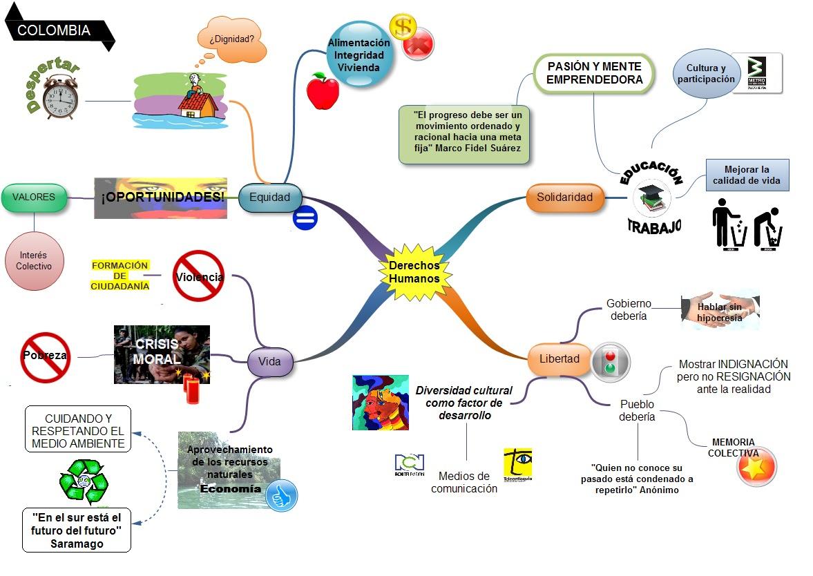 Marca Del Mapa Símbolo De Ios 7: EL ESTADO COLOMBIANO Y LOS DERECHOS HUMANOS: Agosto 2013