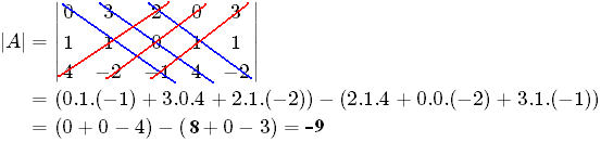 Matematika Dasar: Cara Mudah Belajar Determinan dan Invers Matriks
