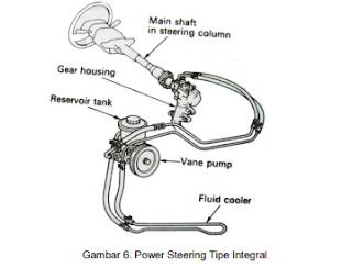 Komponen Power Steering