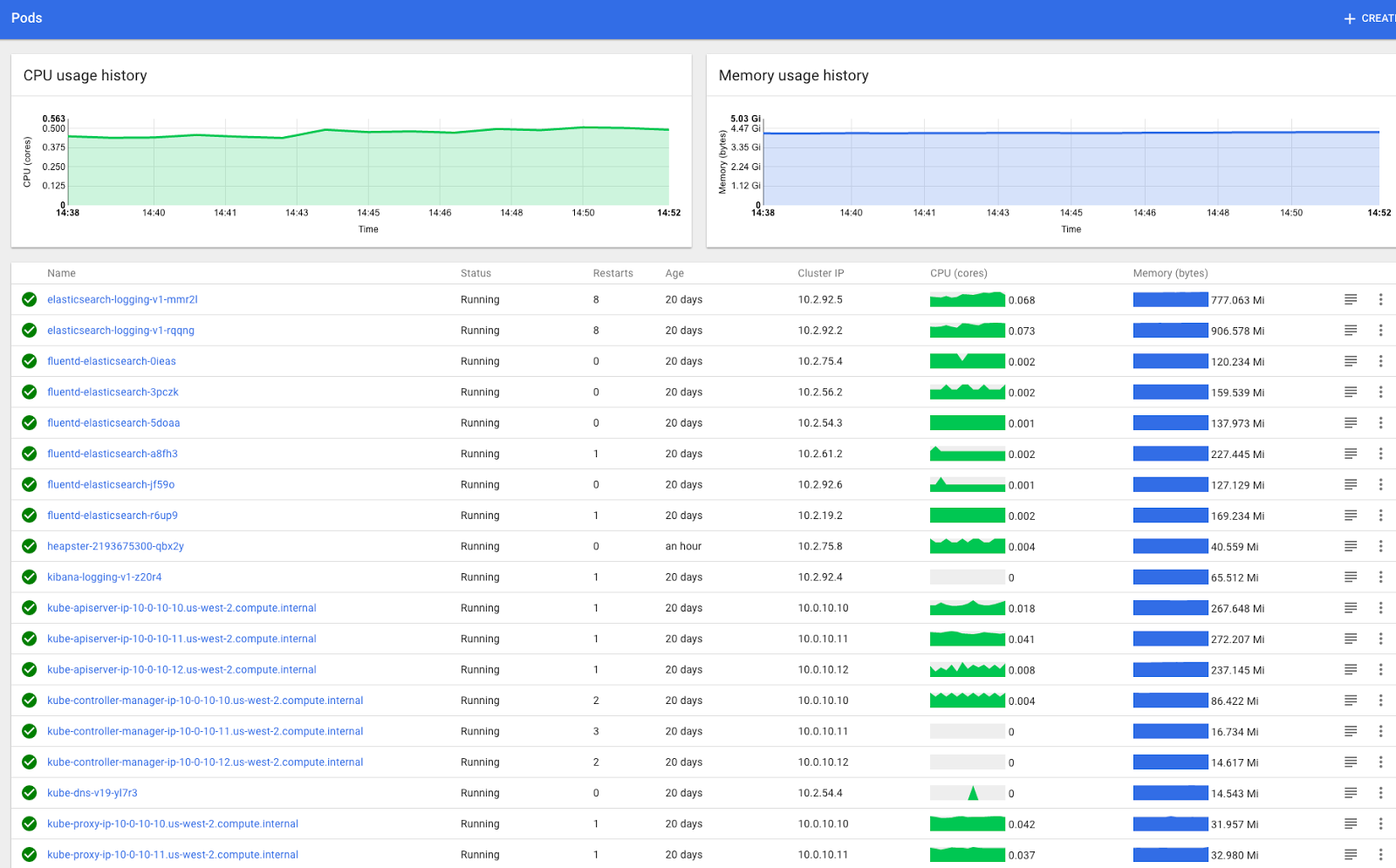 Agile Testing: Kubernetes resource graphing with Heapster