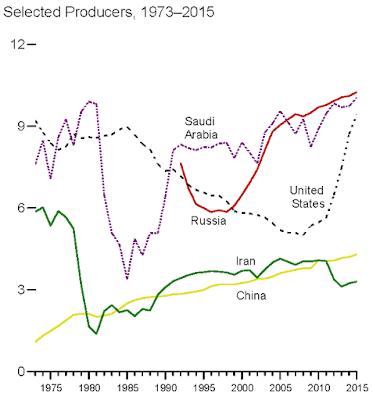 Producción petroleo por paises
