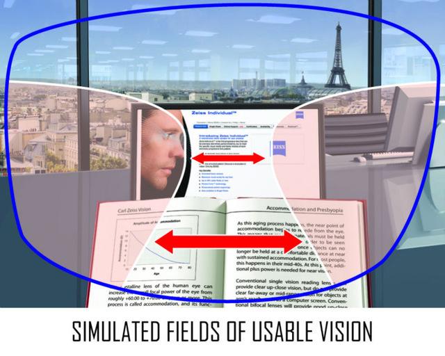 Lente multifocal: De perto ou longe, você sempre em foco - conheça