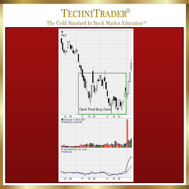 chart example of momentum energy from the buy zone, three day velocity run - technitrader