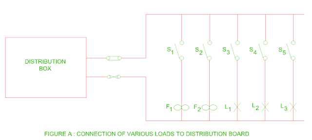 various load connected to distribution board
