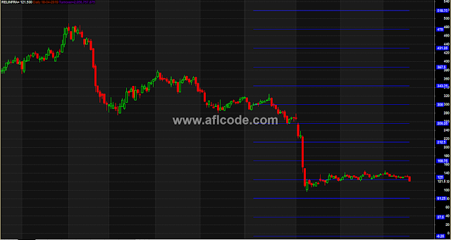 Static Support Resistance Horizontal Lines