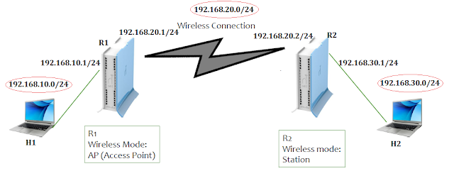 Konfigurasi Routing Static Wireless Pada Router Mikrotik - Cinta Networking.