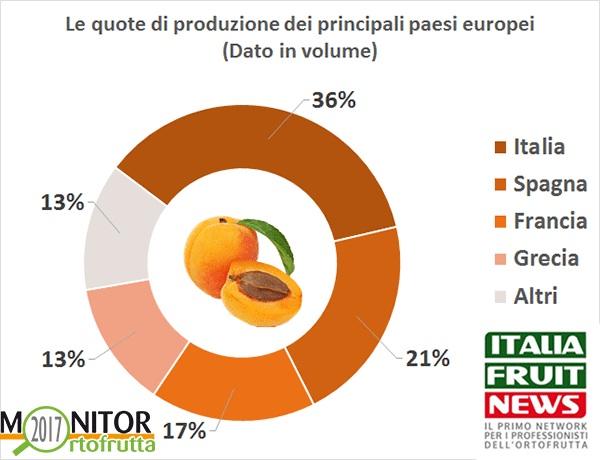 Calendario Maturazione Albicocche.Agriculture Consulting Agronomist Dell Agronomo Vito Vitelli