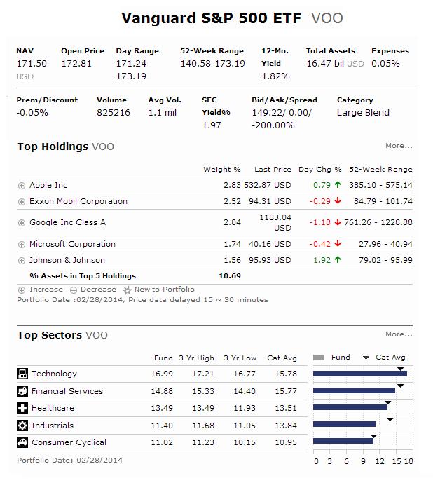 Top Vanguard Etfs 2020.Ad Of Vanguard S P 500 Etf Voo Mepb Financial