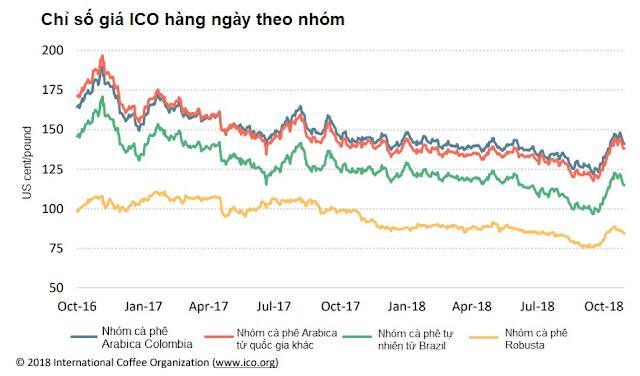 chỉ số giá ico theo nhóm