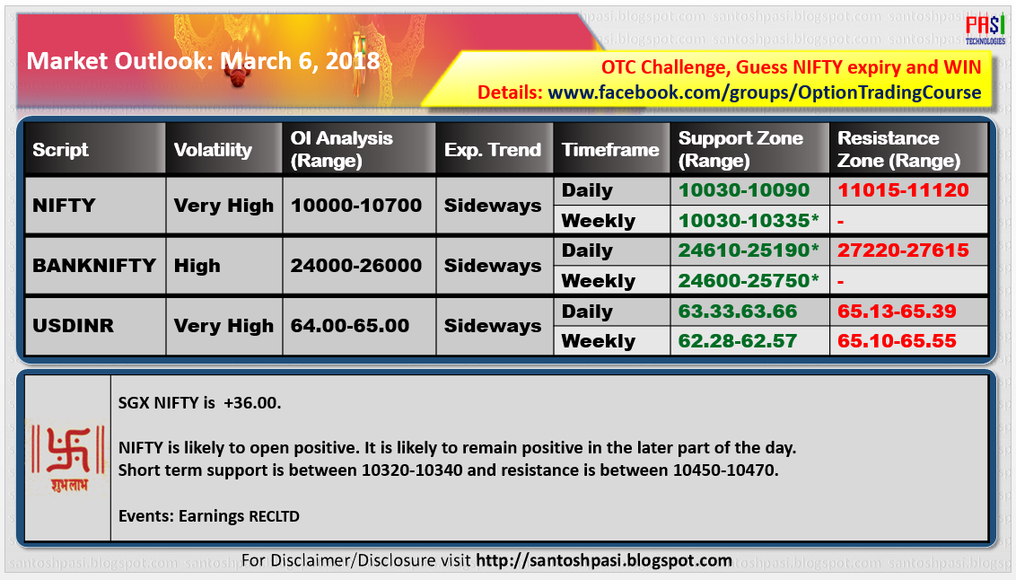 Indian Market Outlook: 20180306