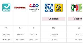 PAN-PRD va a la cabeza con 112 alcaldias ganadas en Veracruz