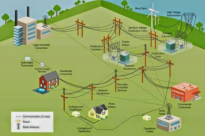 Solar Powered Security System Solar Powered Wireless Wifi