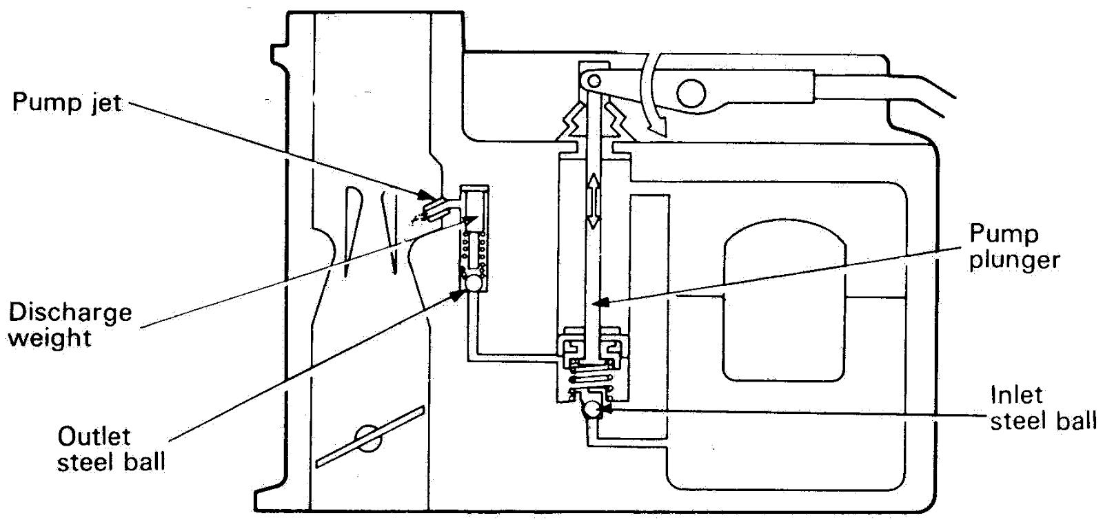 Cara Kerja / Fungsi Acceleration Pump (Pompa Akselerasi)