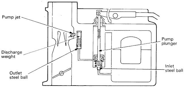 Sistem Percepatan (Acceleration System)