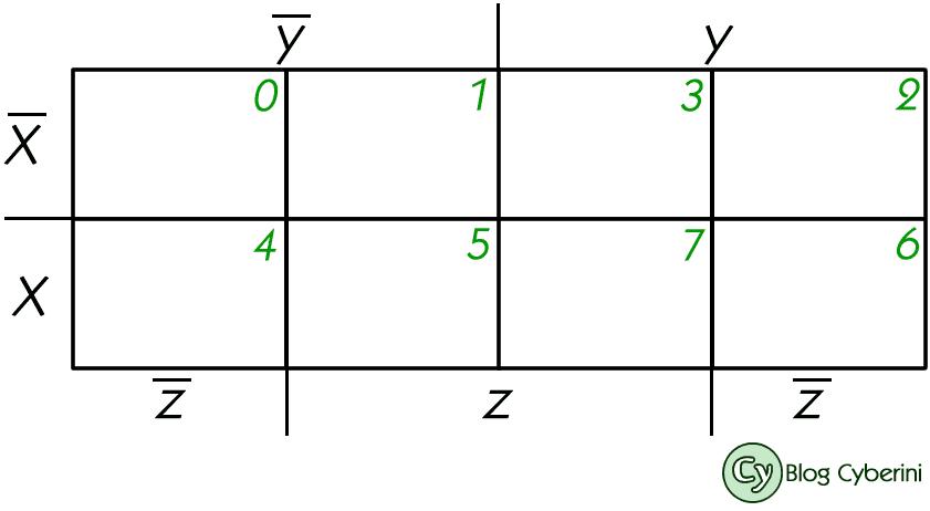 Mapa de Karnaugh de três variáveis