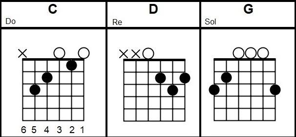 Copperhead Road CHORDS Steve Earle guitar lesson beginners | Easy ...