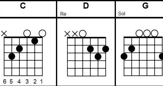 Copperhead Road CHORDS Steve Earle guitar lesson beginners   Easy ...