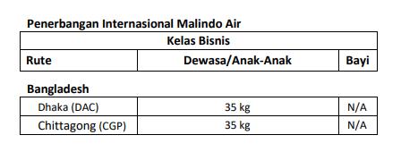 Bagasi Cuma - Cuma Lion Air Group