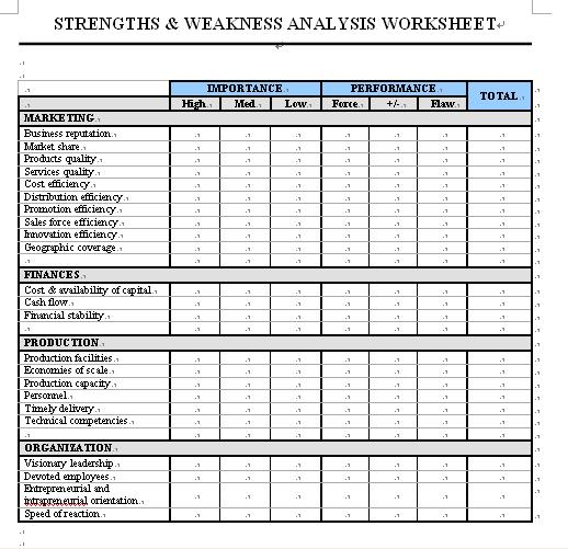 Free Online Business Document Templates STRENGTHS AND WEAKNESS - business analysis templates free