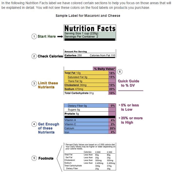 Nutrition Label Guidelines - Source: http://www.fda.gov/Food/GuidanceRegulation/ GuidanceDocumentsRegulatoryInformation/LabelingNutrition/ucm064904.htm