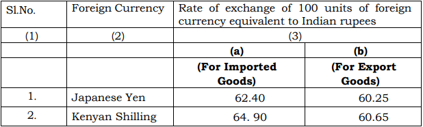 Indian Customs Exchange Rate Notification wef 16th March 2018