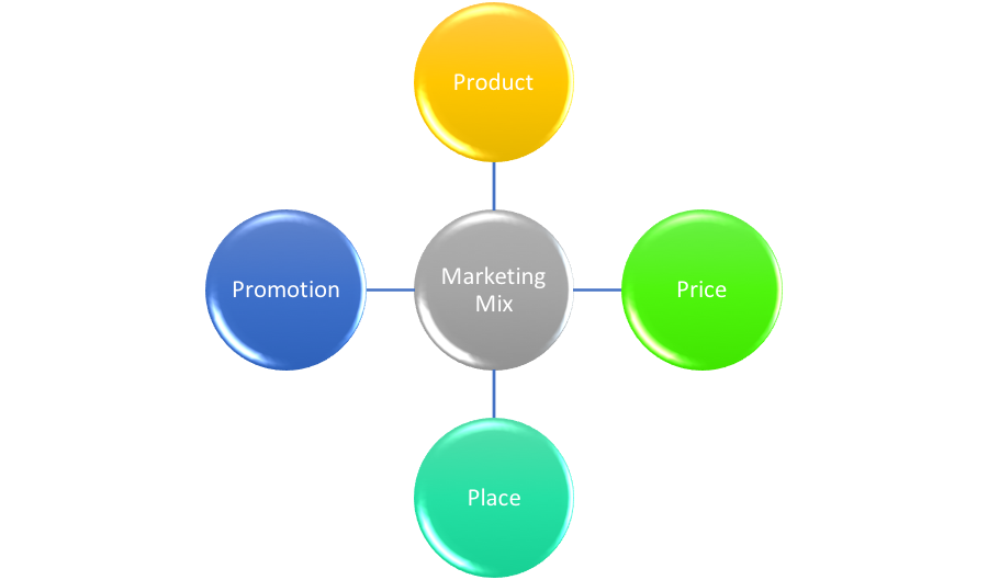 international marketing mix thesis Bachelor in international marketing – dale of norway 1 table of contents executive summary 3 list of figures 4 1 introduction 5 11 the scope, objective and problem definition of the thesis 5.