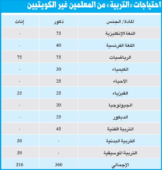 موقع العالم نيوز وزارة التربيه والتعليم بدوله الكويت تعلن