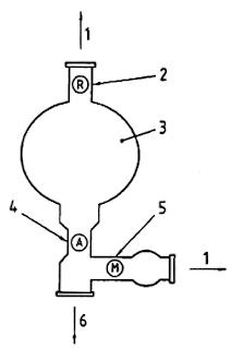 Hình F.5 - Sơ đồ pipét chuyên dùng