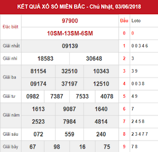 Dự đoán kết quả XSMB Vip ngày 04/06/2018