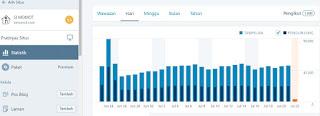 Wow, Blog Ini Laku Terjual Hingga Ratusan Juta Rupiah