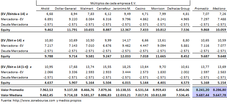 valoración mercadona, valoración ratios enterprise value