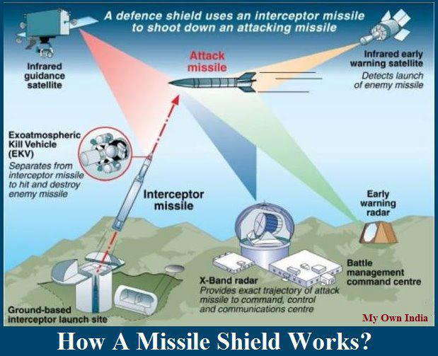 General Knowledge : India's missile defence shield ready